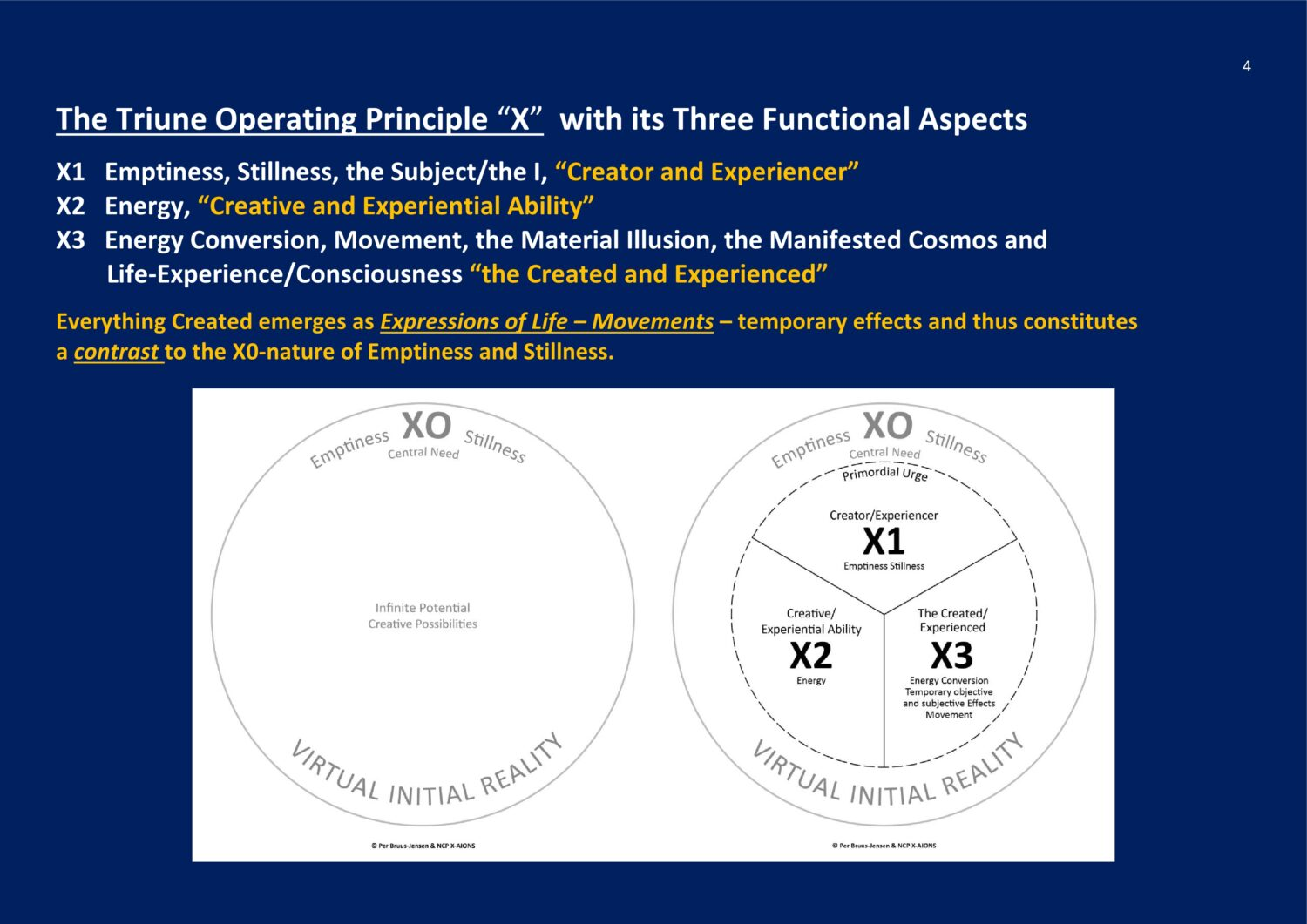 Triune Operating Principle X NCP X-AIONS