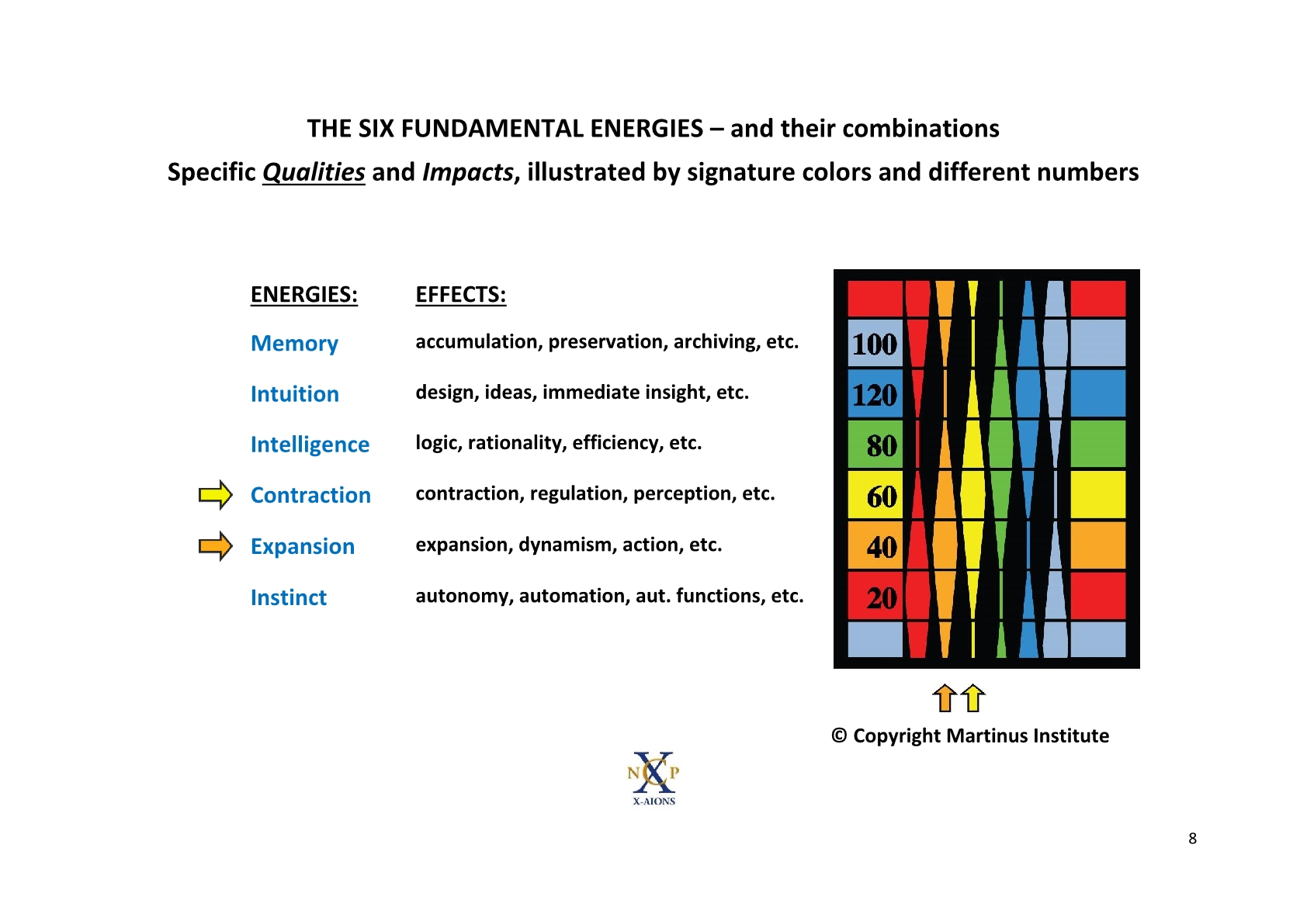 TSC 2012 The Qualitative Fundamental Energies NCP X-AIONS