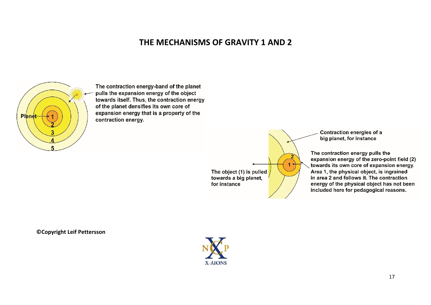 TSC 2012 The Mechanisms of Gravity, NCP X-AIONS
