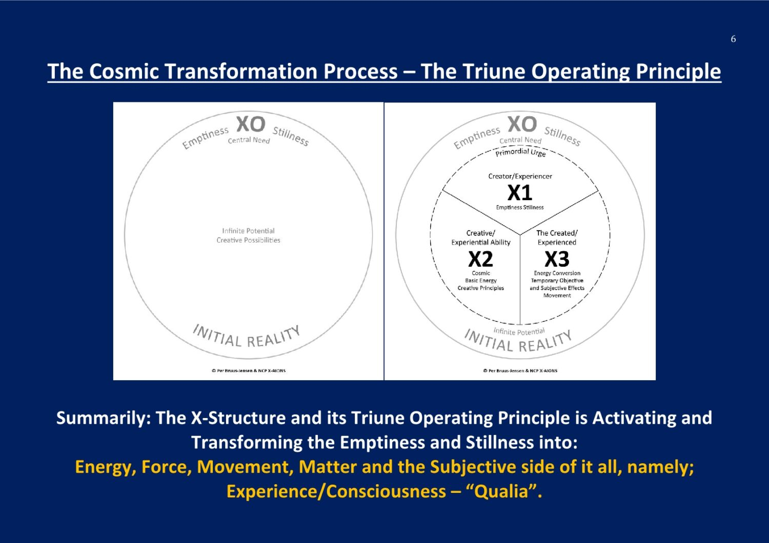 X-Structure The Cosmic Transformation Process New Cosmic Paradigm NCP X-AIONS