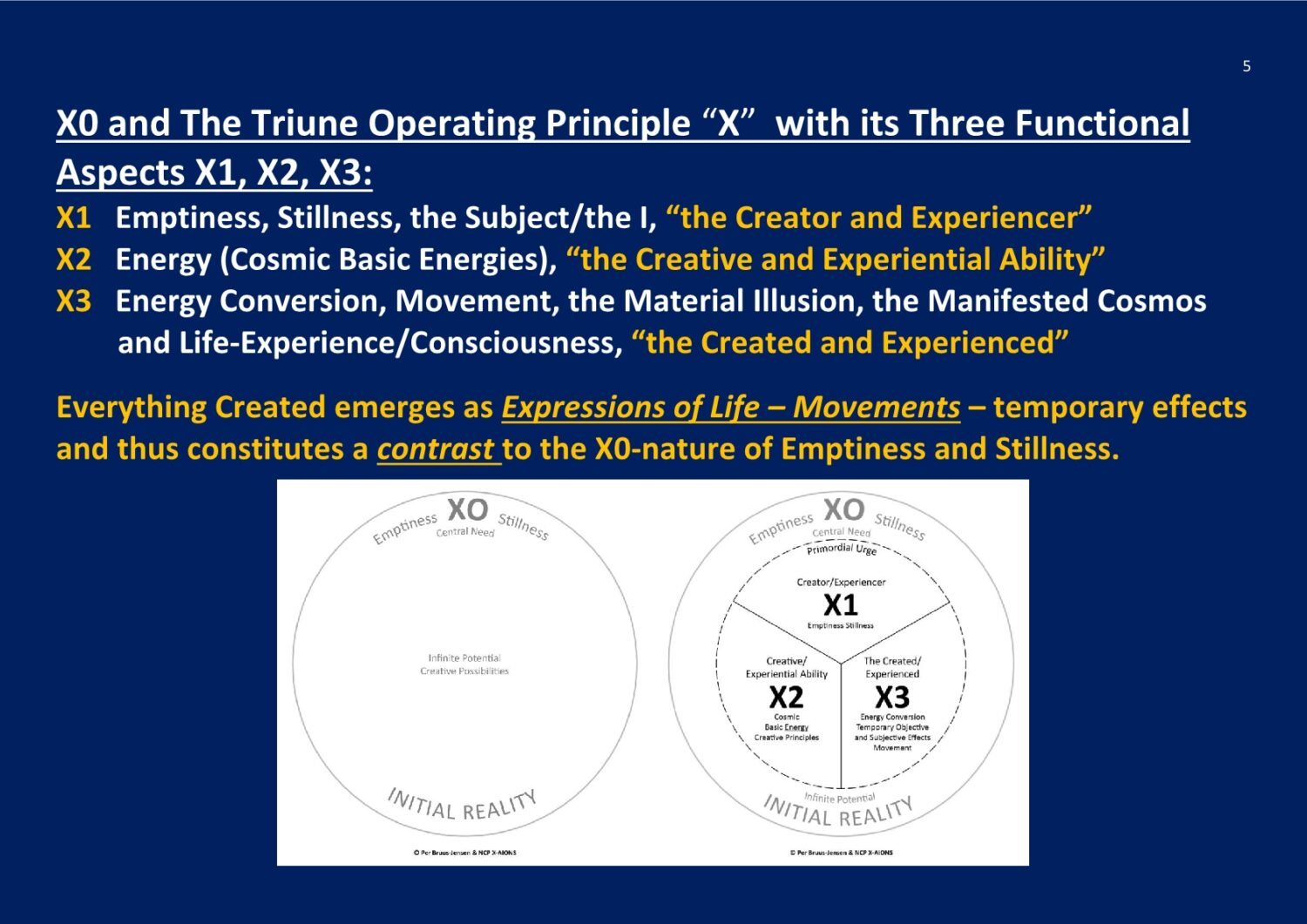 The Triune Operating Principle X NCP X-AIONS