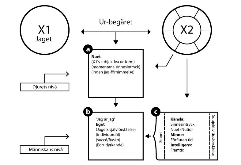 Jaget och Det Eviga Nuet - PBJ Diagram