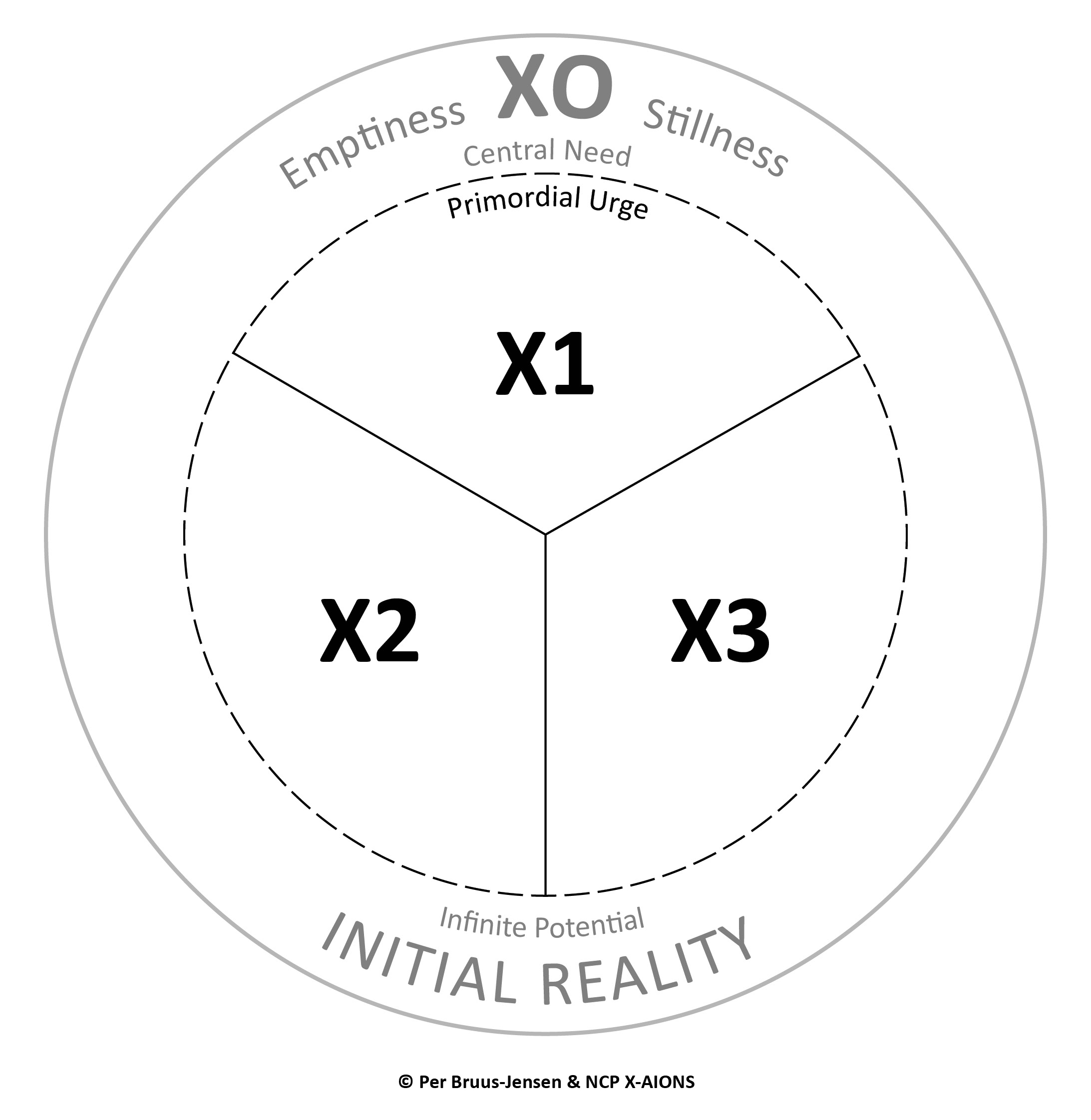 The X-Structure; X0 and The Triune Operating Principle X1, X2, X3 (Xom3-c3) NCP X-AIONS