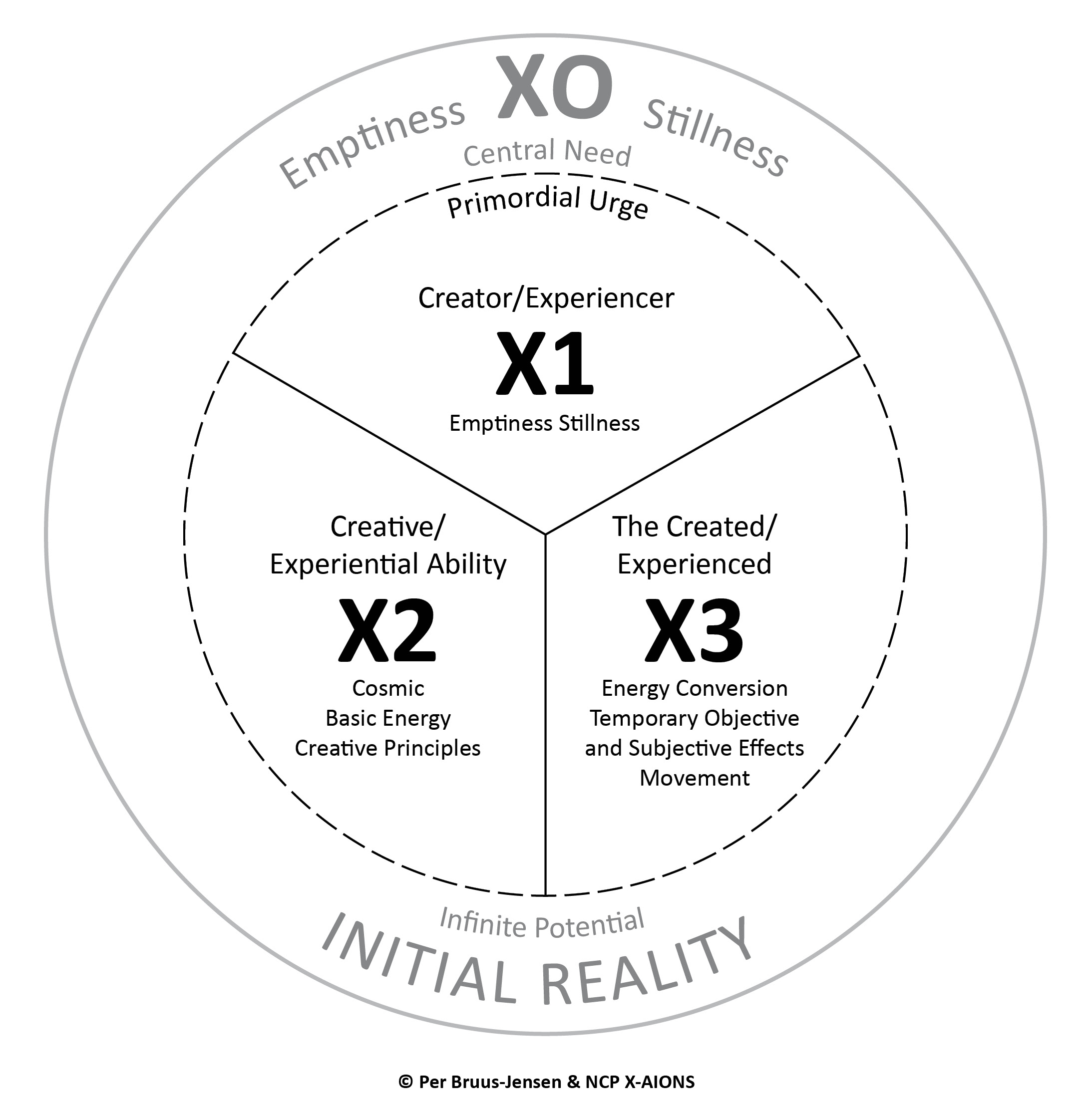 The X-Structure; X0 and The Triune Operating Principle X1, X2, X3 NCP X-AIONS
