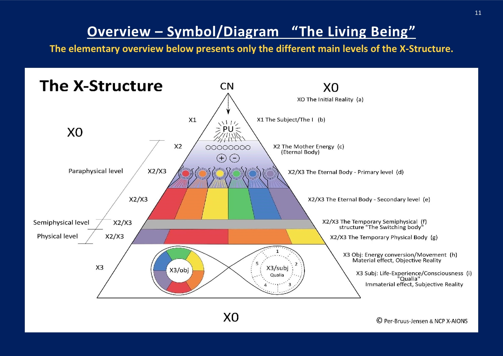 Symbol- Overview, The Living Being; NCP X-AIONS