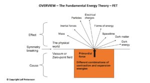 The Fundamental Energy Theory Overview - NCP X-AIONS